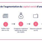 Comment connaître le capital social d'une société